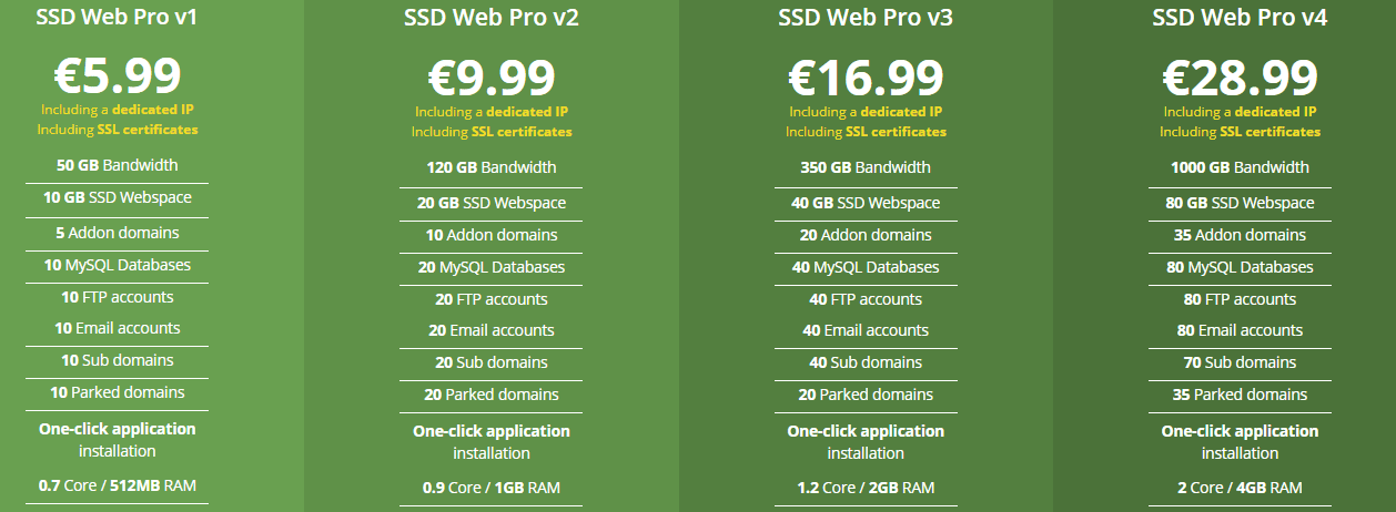 Offshore Webhosting shared Price Chart