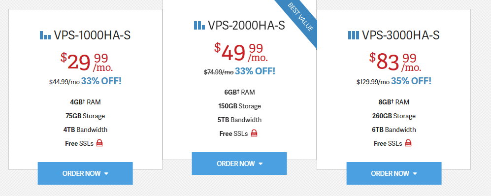 Price Chart of Managed VPS Hosting Plan